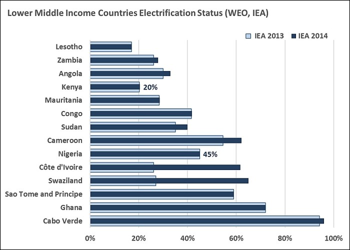Lower Middle Income Countries Access IEA