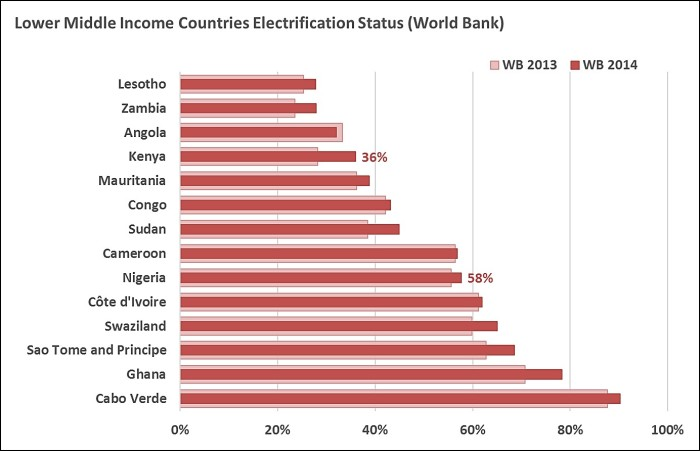 Lower Middle Income Countries Access WB